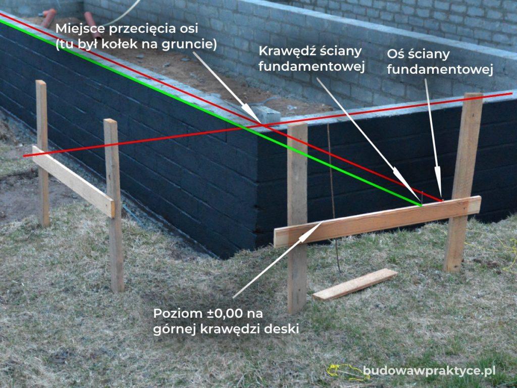 tyczenie fundamentów metodą ław drutowych