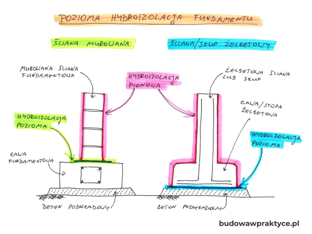 pozioma hydroizolacja fundamentów