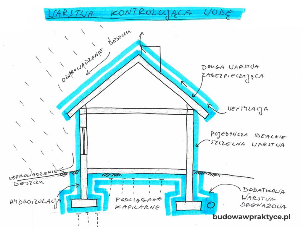 fizyka budowli woda