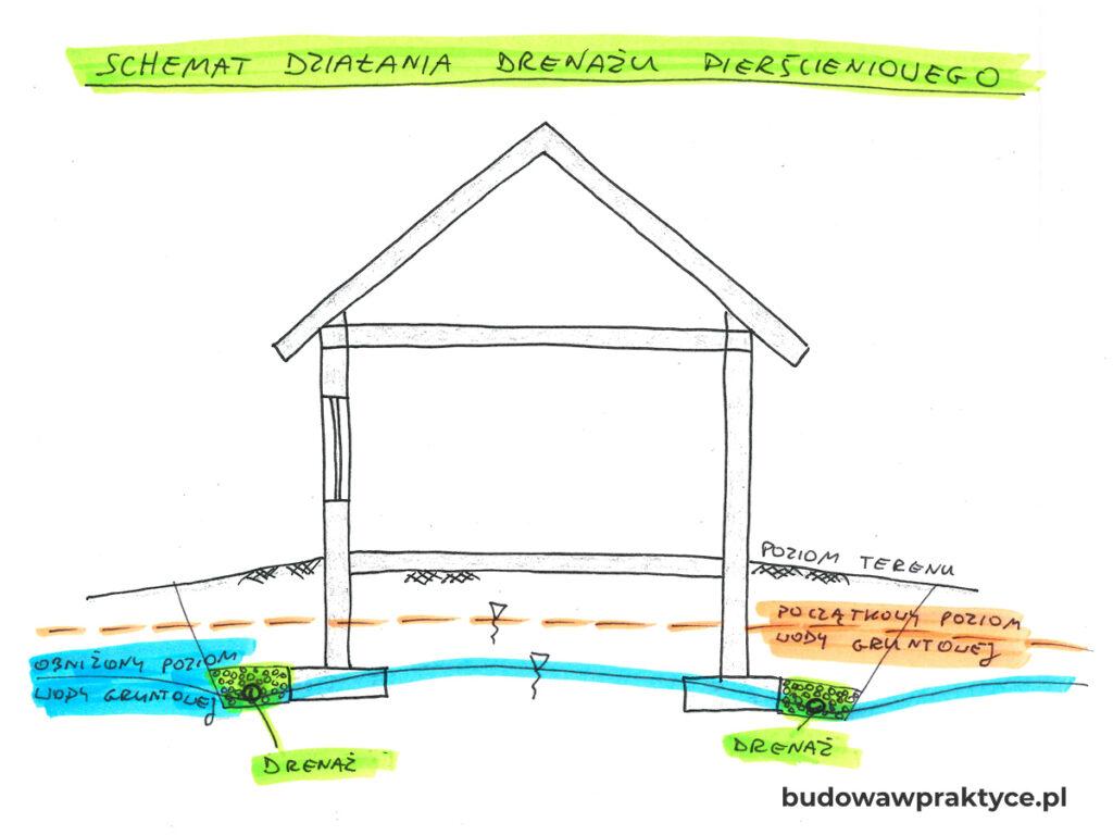 obniżenie wody gruntowej