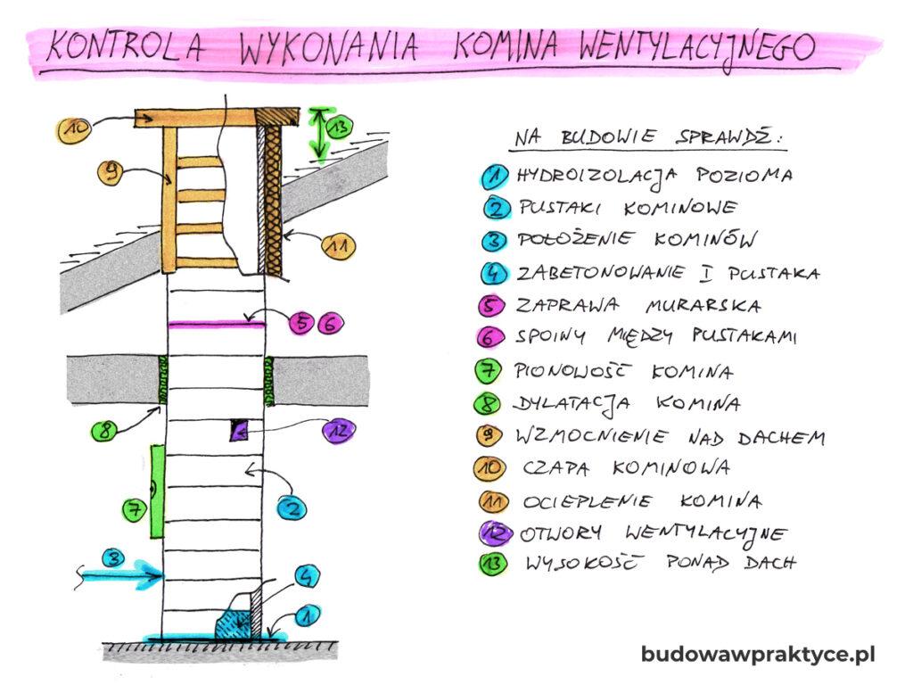 jak zbudować komin wentylacyjny