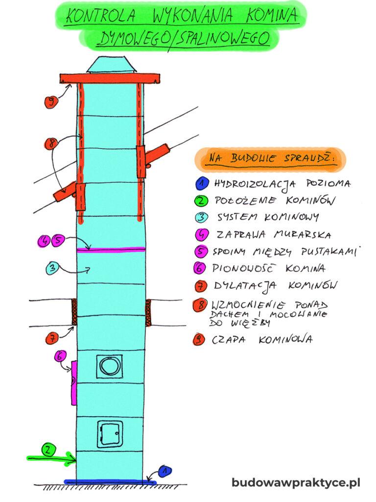 Kontrola wykonania komina systemowego