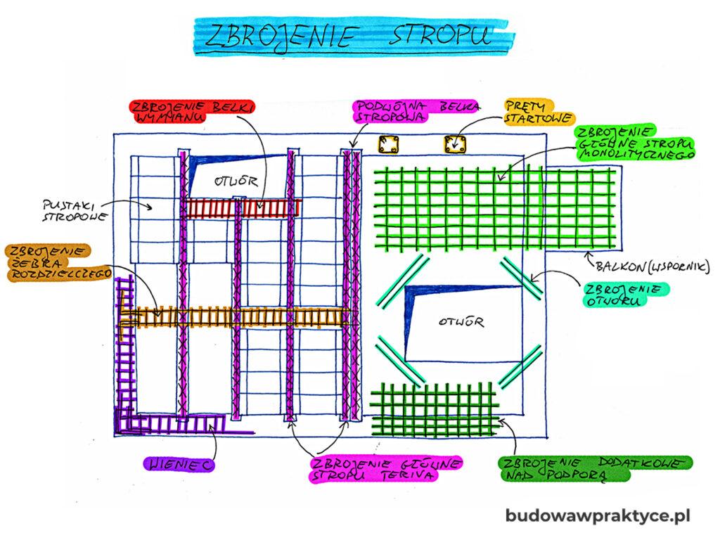 Podstawowe elementy stropu gęstożebrowego