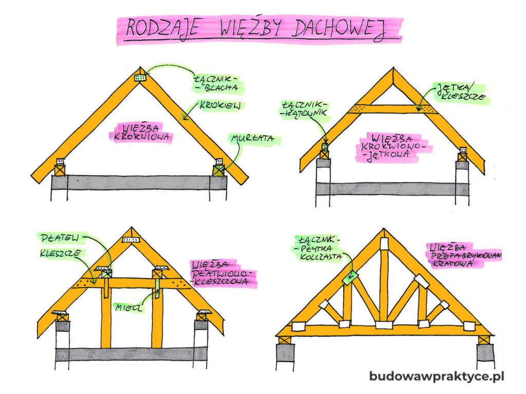 Rodzaje i elementy więźby dachowej