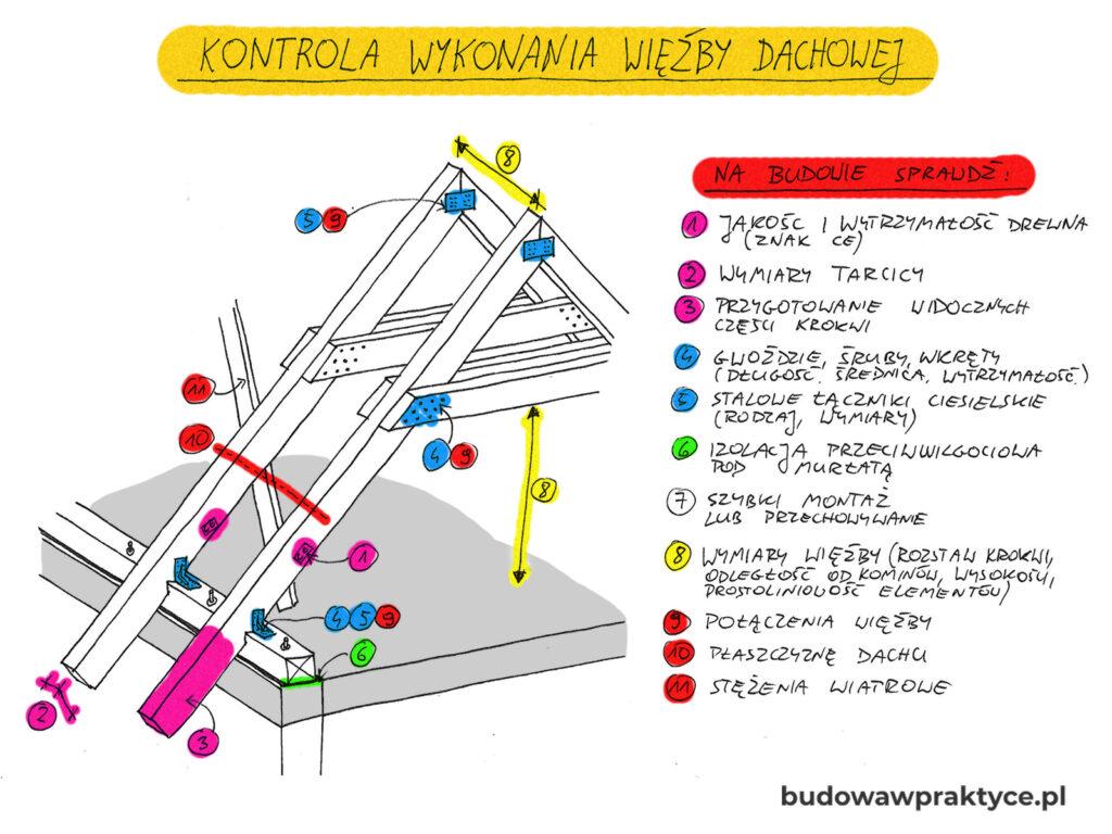 kontrola wykonania więźby dachowej